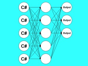 C Neural Network Example For Web And Business
